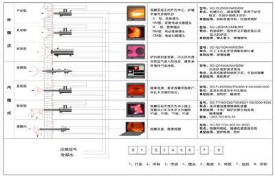 <h3>窑炉</h3>